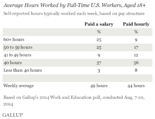 gallup-poll-salary-workers